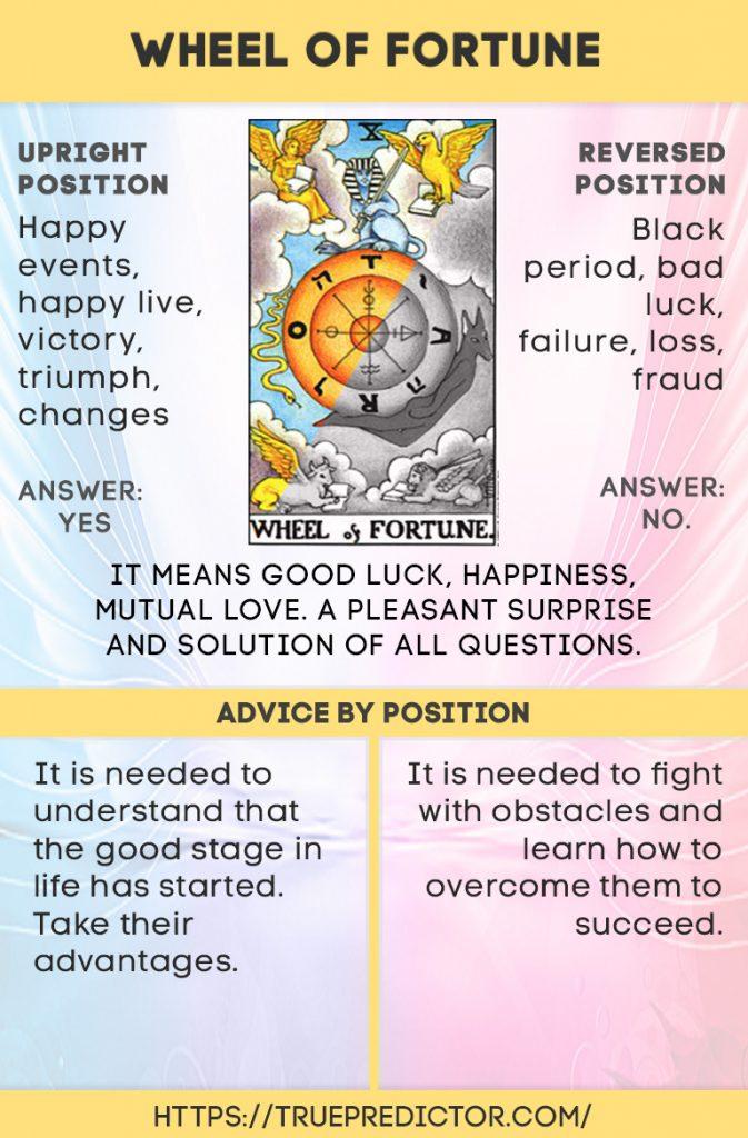 Wheel Of Fortune Tarot Online